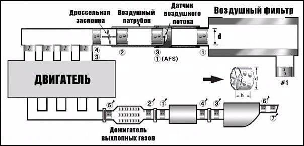 Завихритель воздуха (экономайзер) CYCLONE-3: установка